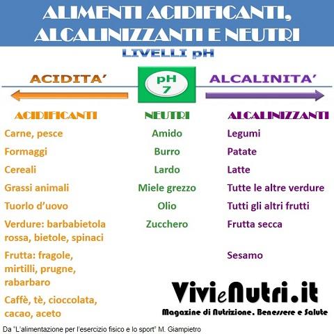 alimenti acidificanti, alcalinizzanti, neutri