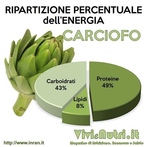 ripartizione energia carciofi, percentuale proteine, carboidrati, grassi