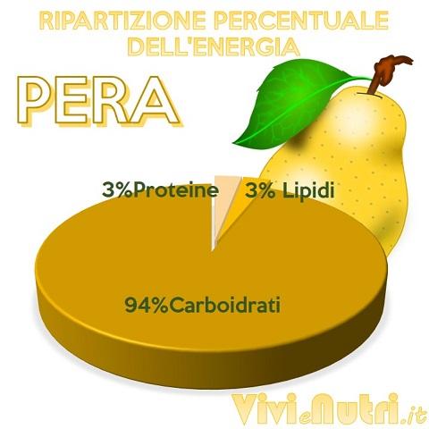 ripartizione percentuale dell'energia nella pera
