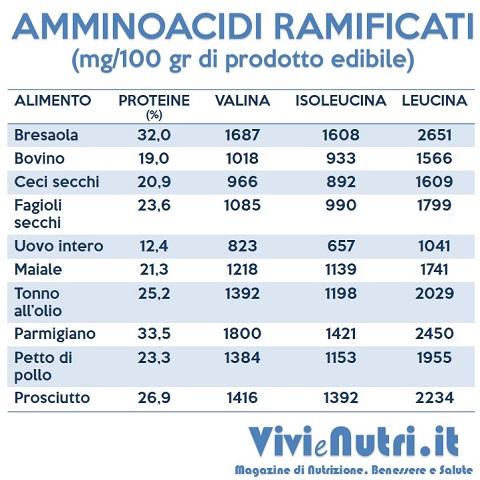 amminoacidi ramificati: fonti alimentari