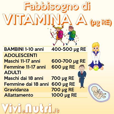 fabbisogno -LARN di vitamina A