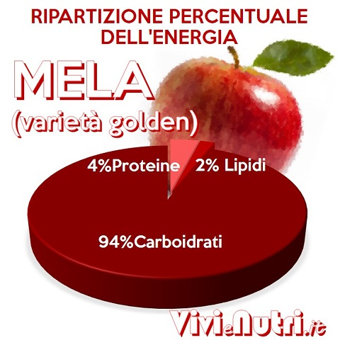 curiosità, proprietà e valori nutrizionali della mela