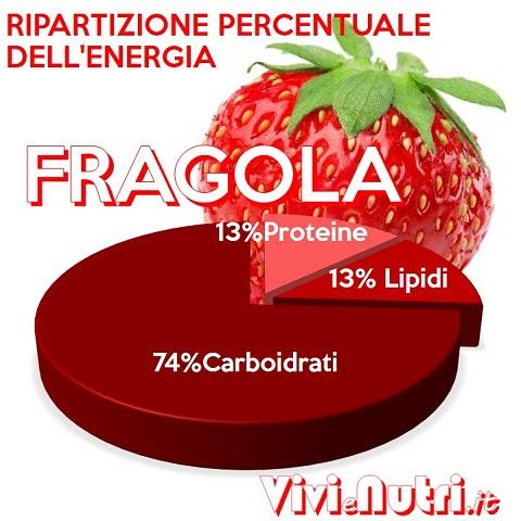 ripartizione percentuale energia fragole
