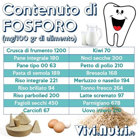 Fonti Alimentari di Fosforo