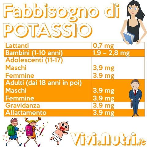 fabbisogno di potassio