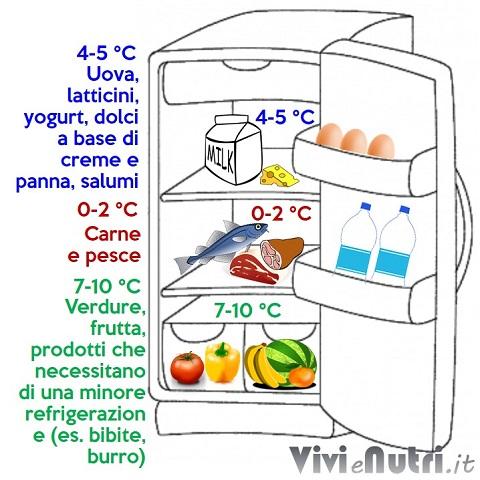 le diverse temperature del frigo