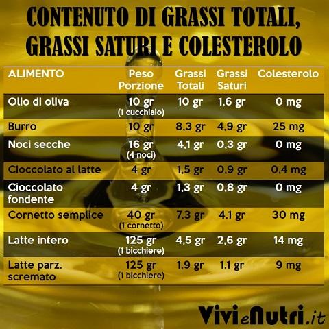 CONTENUTO DI GRASSI TOTALI, GRASSI SATURI E COLESTEROLO