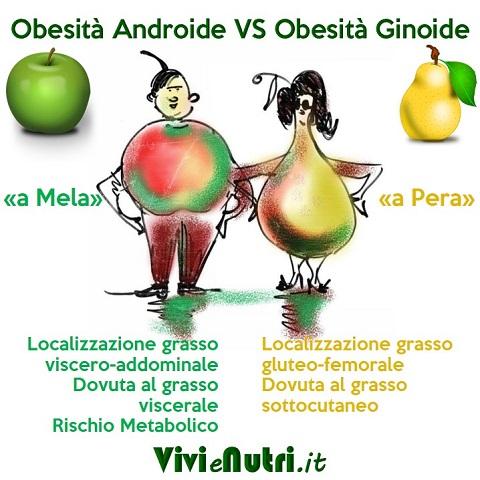 diversi tipi di obesità