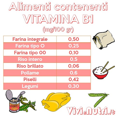 Vitamina B1 o Tiamina