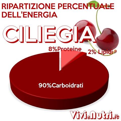 distribuzione percentuale dell'energia nelle ciliegie
