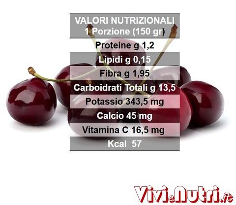 valori nutrizionali delle ciliegie