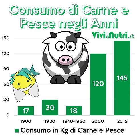 L'allevamento Industriale delle Carni