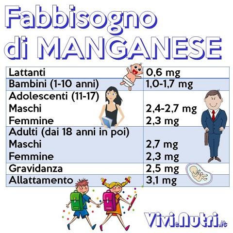 manganese, LARN