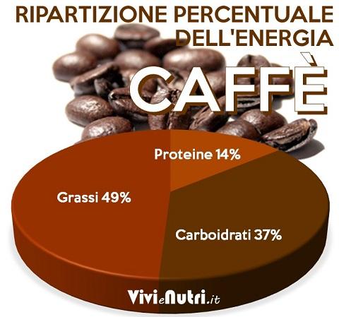Il caffè e la caffeina