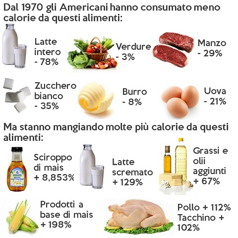 abitudini alimentari americane