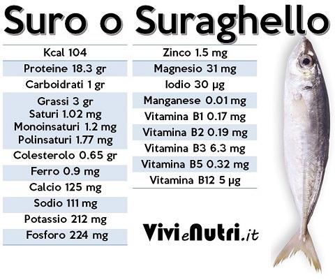 valori nutrizionali Suro o Suraghello