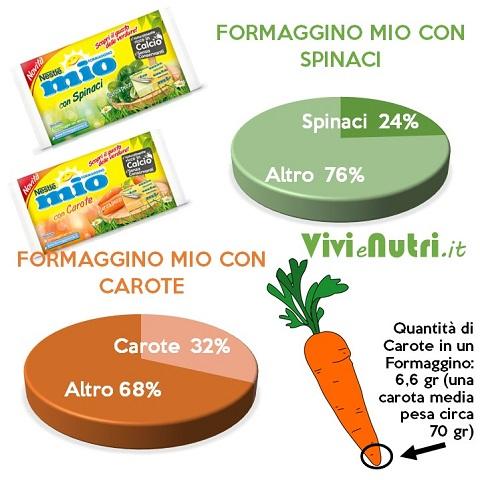 confronto formaggini spinaci-carote