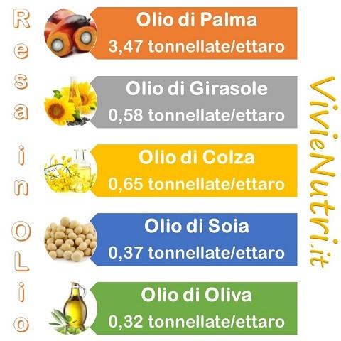 resa degli olii vegetali