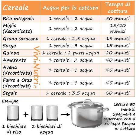 La cottura dei cereali