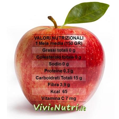 La mela: valori nutrizionali